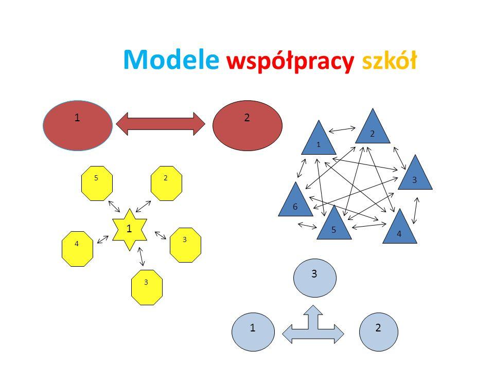 Modele współpracy szkół 12 52 4 3 3 1 2 6 5 4 3 1 12 3