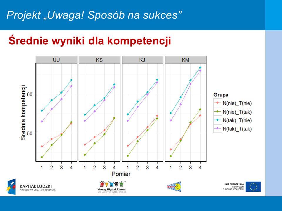 Projekt Uwaga! Sposób na sukces Średnie wyniki dla kompetencji