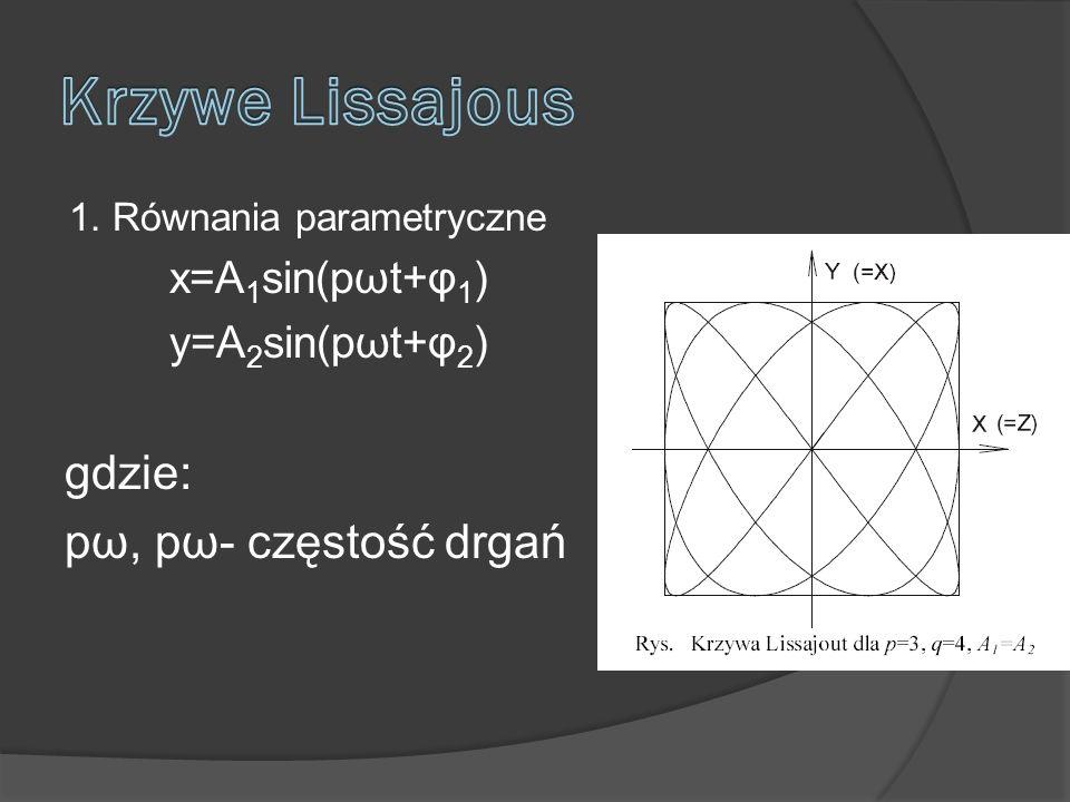 1. Równania parametryczne x=A 1 sin(pωt+φ 1 ) y=A 2 sin(pωt+φ 2 ) gdzie: pω, pω- częstość drgań