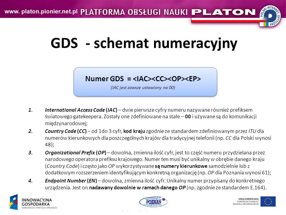 GDS - schemat numeracyjny Numer GDS = (IAC jest zawsze ustawiony na 00) 1.International Access Code (IAC) – dwie pierwsze cyfry numeru nazywane również prefiksem światowego gatekeepera.