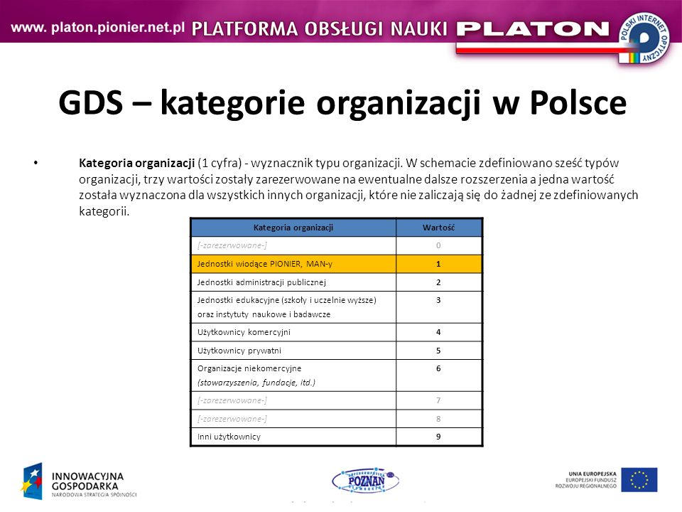 GDS – kategorie organizacji w Polsce Kategoria organizacji (1 cyfra) - wyznacznik typu organizacji.