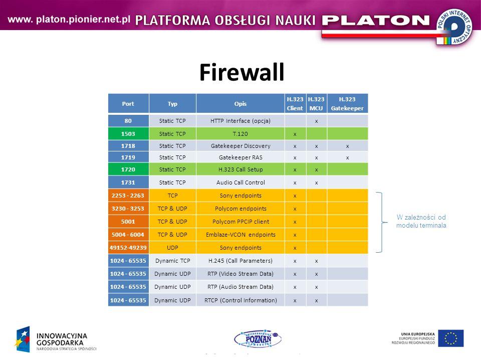 Firewall PortTypOpis H.323 Client H.323 MCU H.323 Gatekeeper 80Static TCPHTTP Interface (opcja) x 1503Static TCPT.120x 1718Static TCPGatekeeper Discoveryxxx 1719Static TCPGatekeeper RASxxx 1720Static TCPH.323 Call Setupxx 1731Static TCPAudio Call Controlxx 2253 - 2263TCPSony endpointsx 3230 - 3253TCP & UDPPolycom endpointsx 5001TCP & UDPPolycom PPCIP clientx 5004 - 6004TCP & UDPEmblaze-VCON endpointsx 49152-49239UDPSony endpointsx 1024 - 65535Dynamic TCPH.245 (Call Parameters)xx 1024 - 65535Dynamic UDPRTP (Video Stream Data)xx 1024 - 65535Dynamic UDPRTP (Audio Stream Data)xx 1024 - 65535Dynamic UDPRTCP (Control Information)xx W zależności od modelu terminala