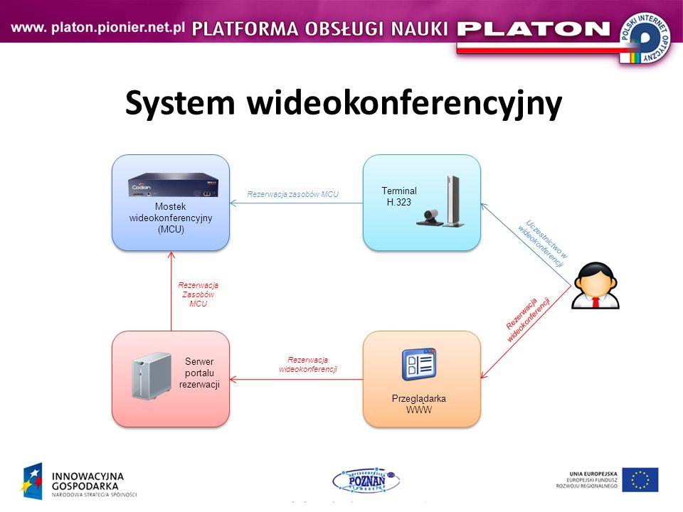 System wideokonferencyjny Mostek wideokonferencyjny (MCU) Terminal H.323 Serwer portalu rezerwacji Rezerwacja Zasobów MCU Przeglądarka WWW Rezerwacja zasobów MCU Rezerwacja wideokonferencji Uczestnictwo w wideokonferencji Rezerwacja wideokonferencji