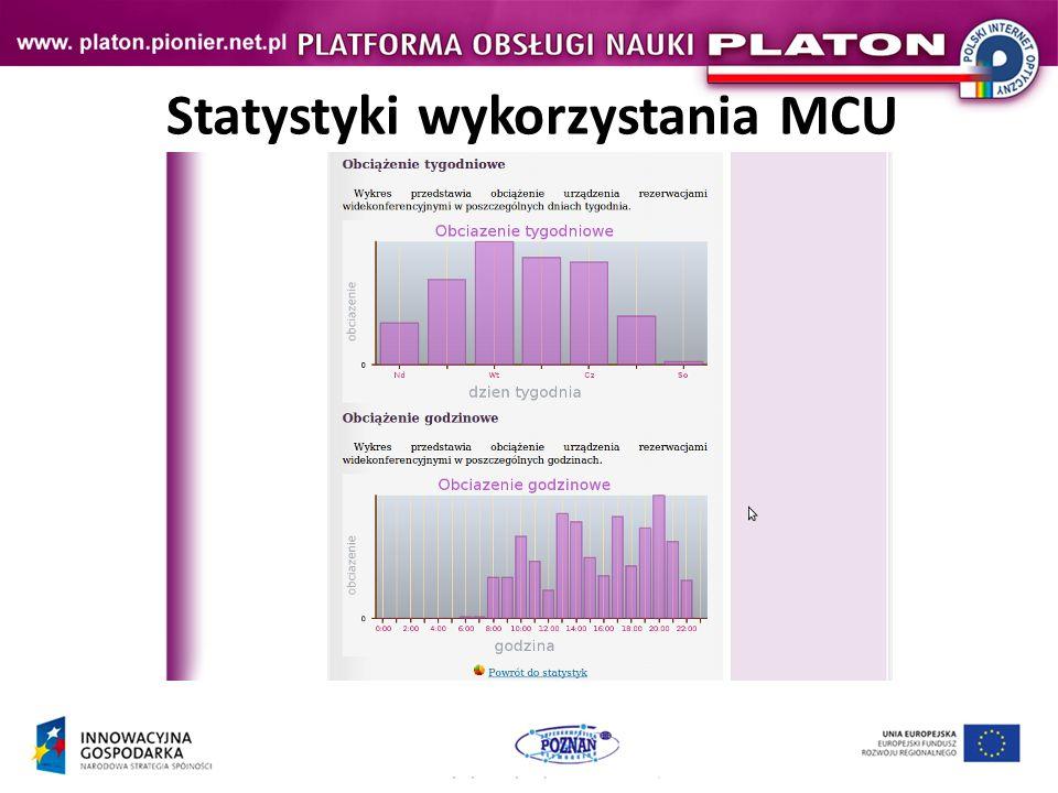 Statystyki wykorzystania MCU