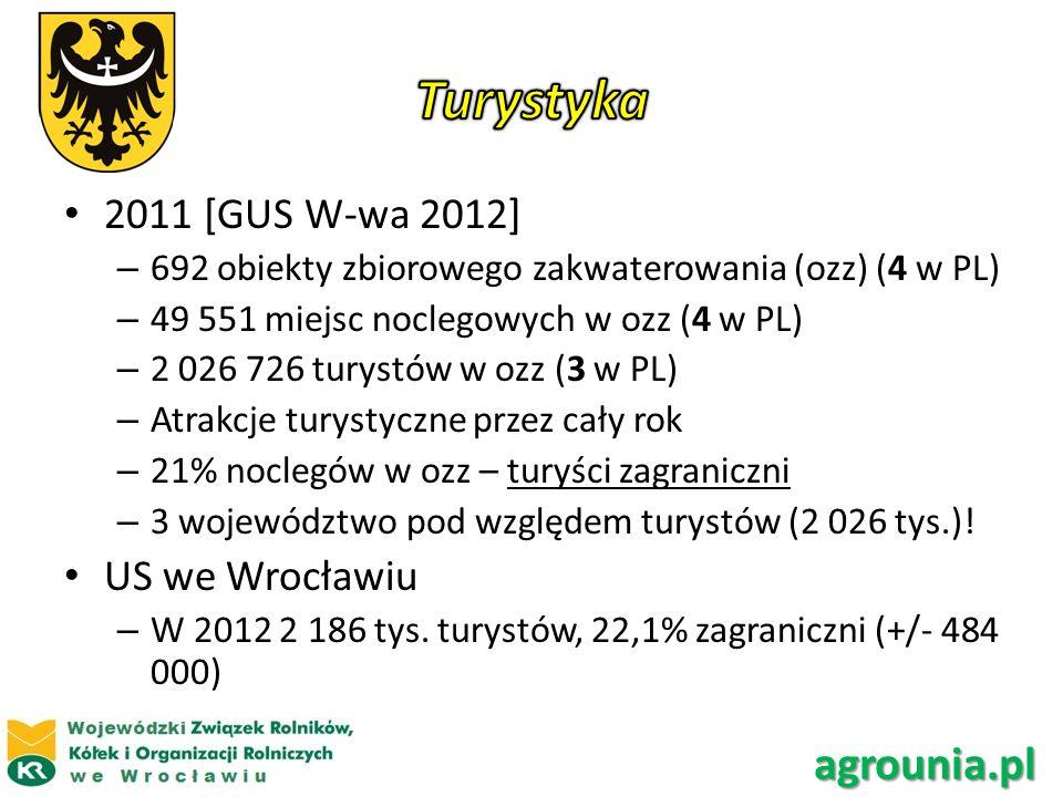2011 [GUS W-wa 2012] – 692 obiekty zbiorowego zakwaterowania (ozz) (4 w PL) – 49 551 miejsc noclegowych w ozz (4 w PL) – 2 026 726 turystów w ozz (3 w