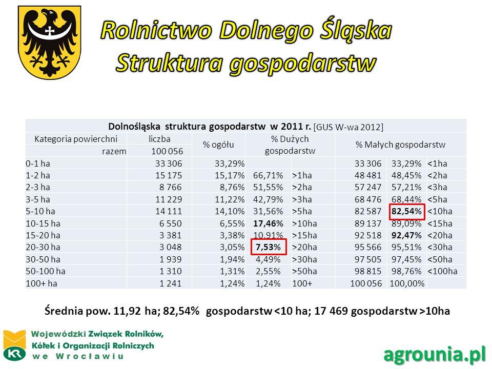 Dolnośląska struktura gospodarstw w 2011 r. [GUS W-wa 2012] Kategoria powierchniliczba % ogółu % Dużych gospodarstw % Małych gospodarstw razem 100 056