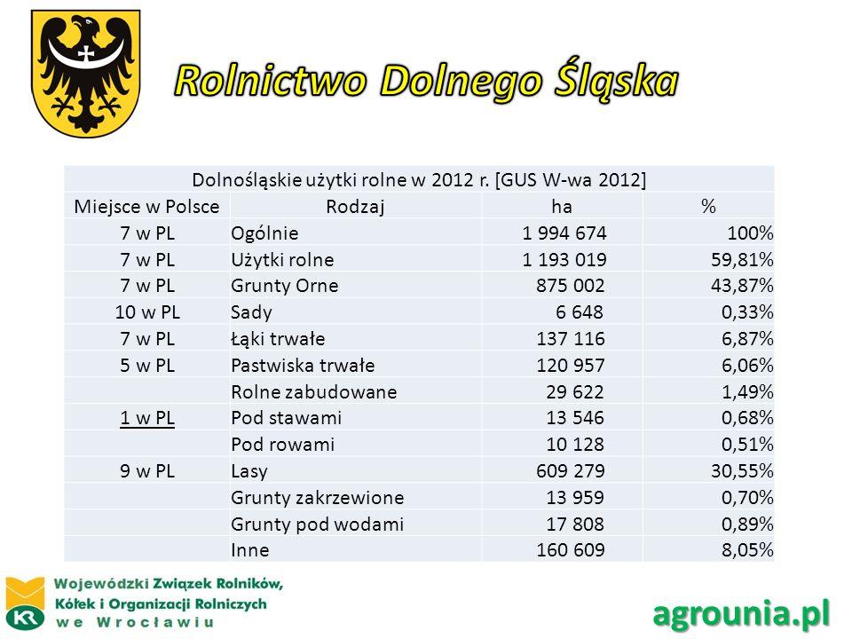 Dolnośląskie użytki rolne w 2012 r. [GUS W-wa 2012] Miejsce w PolsceRodzajha% 7 w PLOgólnie 1 994 674100% 7 w PLUżytki rolne 1 193 01959,81% 7 w PLGru