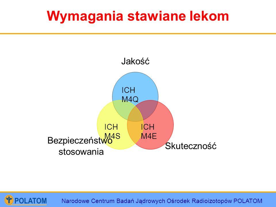 Narodowe Centrum Badań Jądrowych Ośrodek Radioizotopów POLATOM Wymagania stawiane lekom Jakość Skuteczność Bezpieczeństwo stosowania ICH M4Q ICH M4S I