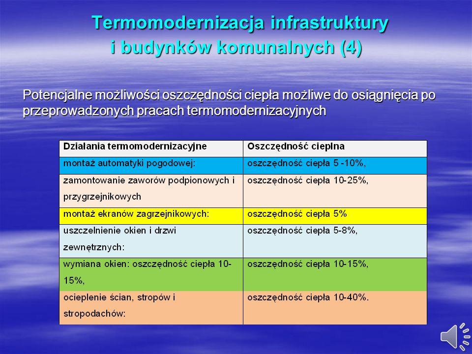 Termomodernizacja infrastruktury i budynków komunalnych (3) Termomodernizacja infrastruktury i budynków komunalnych (3) W bilansie potrzeb cieplnych b