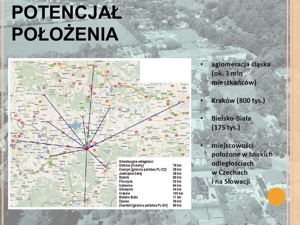 POTENCJAŁ POŁOŻENIA aglomeracja śląska (ok. 3 mln mieszkańców) Kraków (800 tys.) Bielsko-Biała (175 tys.) miejscowości położone w bliskich odległościa