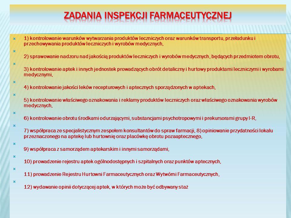 1) kontrolowanie warunków wytwarzania produktów leczniczych oraz warunków transportu, przeładunku i przechowywania produktów leczniczych i wyrobów med