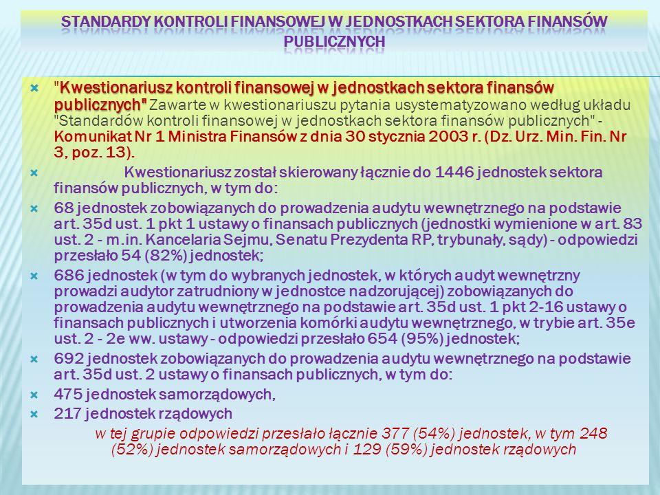 Kwestionariusz kontroli finansowej w jednostkach sektora finansów publicznych Kwestionariusz kontroli finansowej w jednostkach sektora finansów publicznych Zawarte w kwestionariuszu pytania usystematyzowano według układu Standardów kontroli finansowej w jednostkach sektora finansów publicznych - Komunikat Nr 1 Ministra Finansów z dnia 30 stycznia 2003 r.