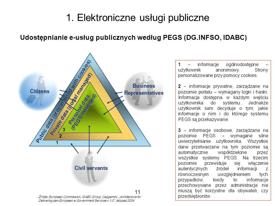 11 1. Elektroniczne usługi publiczne Udostępnianie e-usług publicznych według PEGS (DG.INFSO, IDABC) 1 2 3 1 – informacje ogólnodostępne – użytkownik