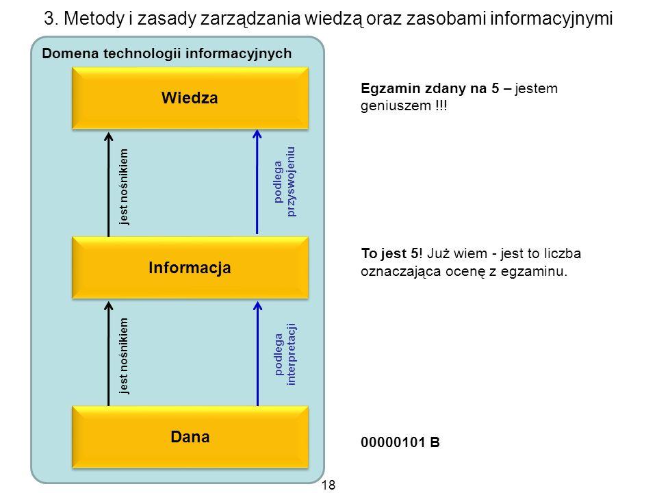 18 3. Metody i zasady zarządzania wiedzą oraz zasobami informacyjnymi Domena technologii informacyjnych Wiedza Informacja Dana jest nośnikiem podlega