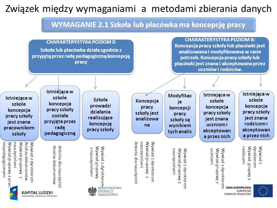 WYMAGANIE 2.1 Szkoła lub placówka ma koncepcję pracy Związek między wymaganiami a metodami zbierania danych CHARAKTERYSTYKA POZIOM D Szkoła lub placów