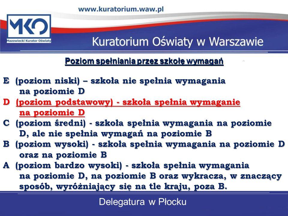 Delegatura w Płocku Poziom spełniania przez szkołę wymagań E (poziom niski) – szkoła nie spełnia wymagania na poziomie D D (poziom podstawowy) - szkoł