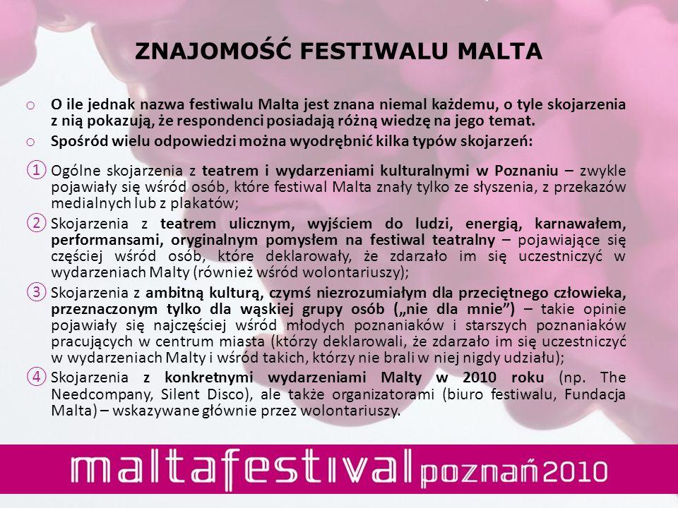 ZNAJOMOŚĆ FESTIWALU MALTA o O ile jednak nazwa festiwalu Malta jest znana niemal każdemu, o tyle skojarzenia z nią pokazują, że respondenci posiadają