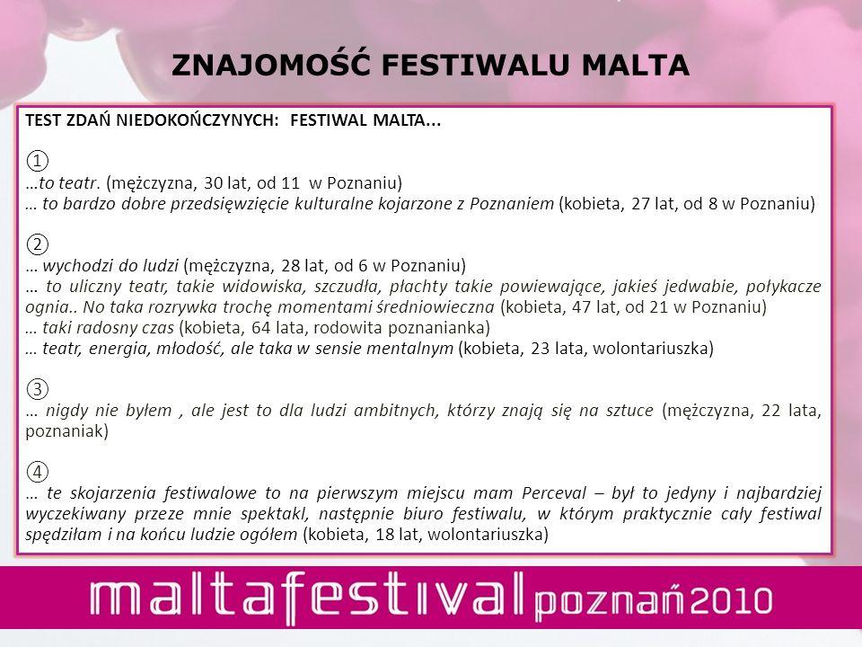 ZNAJOMOŚĆ FESTIWALU MALTA TEST ZDAŃ NIEDOKOŃCZYNYCH: FESTIWAL MALTA... …to teatr. (mężczyzna, 30 lat, od 11 w Poznaniu) … to bardzo dobre przedsięwzię