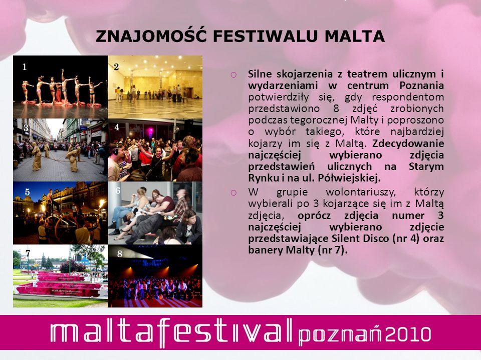 ZNAJOMOŚĆ FESTIWALU MALTA o Silne skojarzenia z teatrem ulicznym i wydarzeniami w centrum Poznania potwierdziły się, gdy respondentom przedstawiono 8