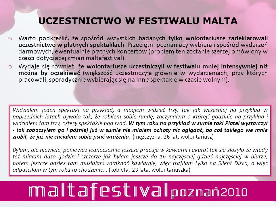 UCZESTNICTWO W FESTIWALU MALTA o Warto podkreślić, że spośród wszystkich badanych tylko wolontariusze zadeklarowali uczestnictwo w płatnych spektaklac