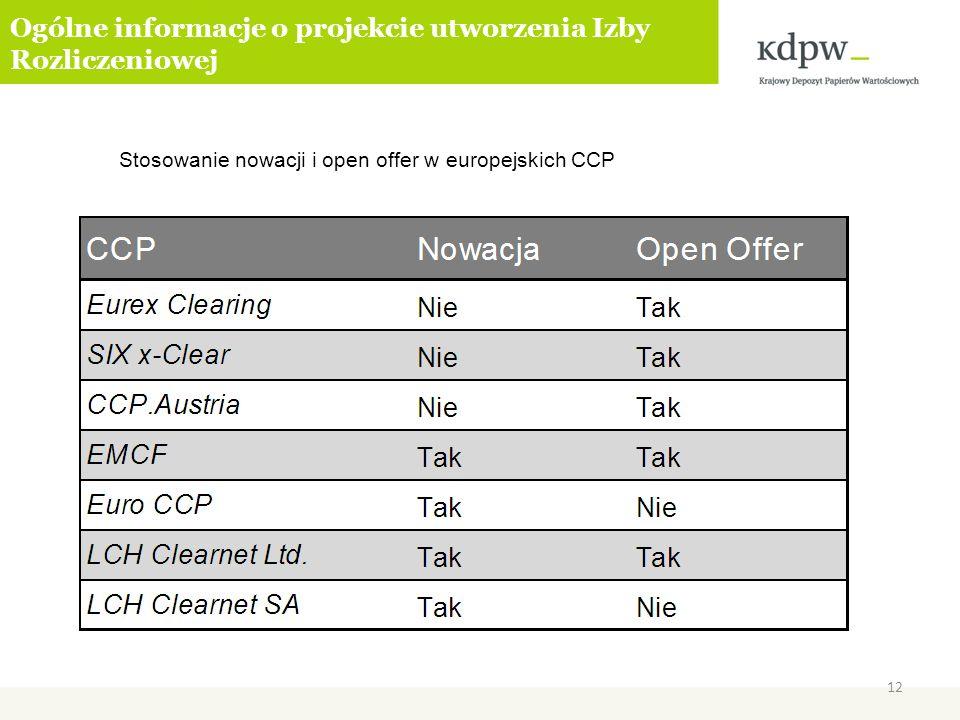 Ogólne informacje o projekcie utworzenia Izby Rozliczeniowej Stosowanie nowacji i open offer w europejskich CCP 12