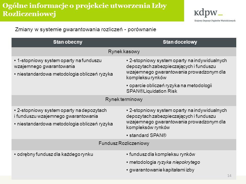 Zmiany w systemie gwarantowania rozliczeń - porównanie Stan obecnyStan docelowy Rynek kasowy 1-stopniowy system oparty na funduszu wzajemnego gwaranto
