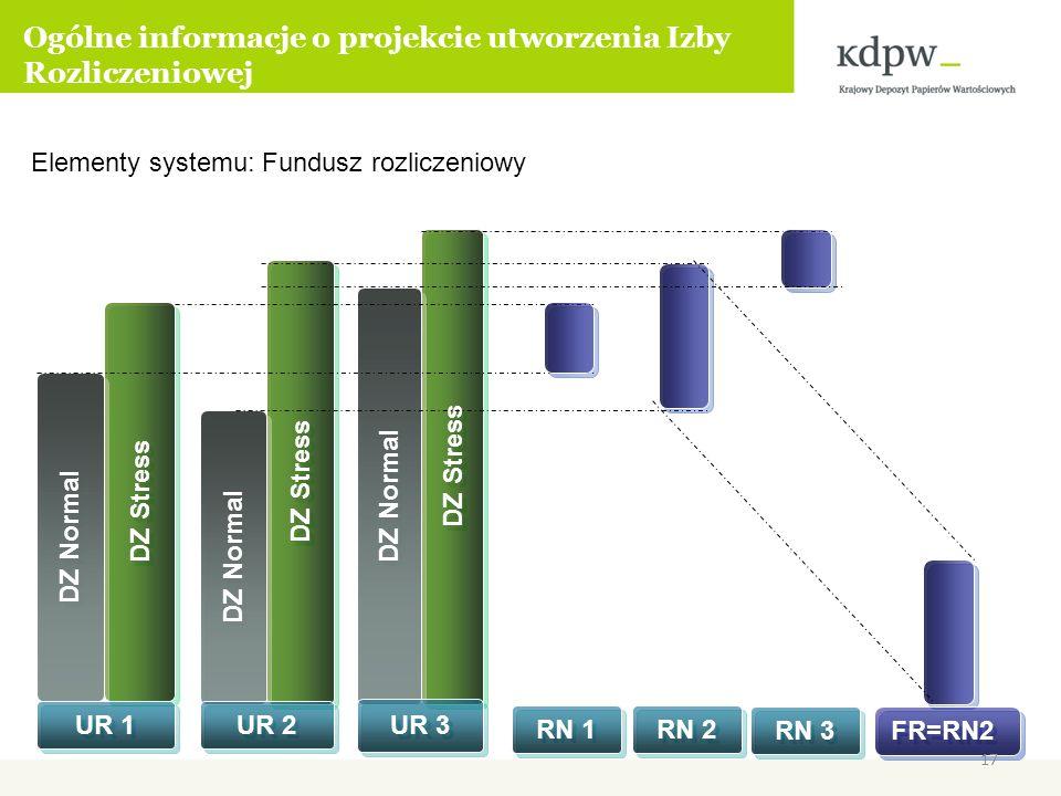 Elementy systemu: Fundusz rozliczeniowy DZ Stress DZ Normal UR 1 DZ Stress DZ Normal UR 2 DZ Stress DZ Normal UR 3 RN 1 RN 2 RN 3 FR=RN2 Ogólne inform