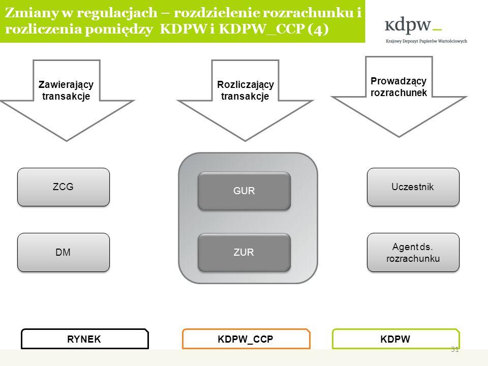 Zmiany w regulacjach – rozdzielenie rozrachunku i rozliczenia pomiędzy KDPW i KDPW_CCP (4) Rozliczający transakcje Zawierający transakcje Prowadzący r