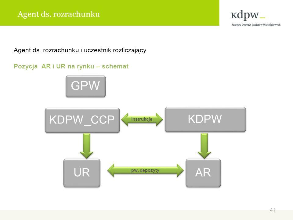 Agent ds. rozrachunku Agent ds. rozrachunku i uczestnik rozliczający Pozycja AR i UR na rynku – schemat GPW KDPW_CCP UR KDPW AR instrukcje pw. depozyt