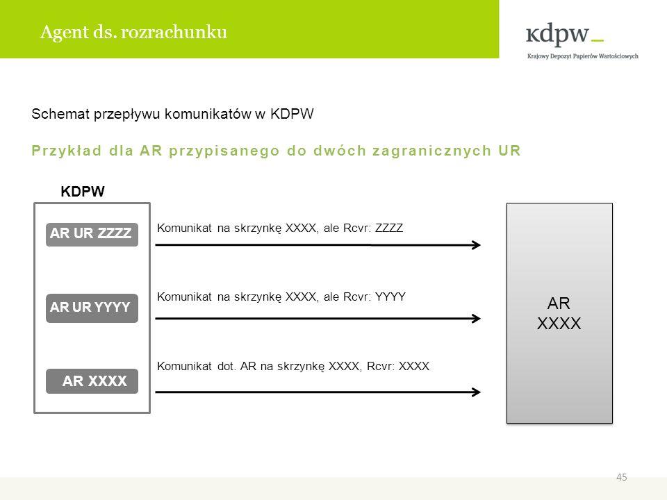 Agent ds. rozrachunku Schemat przepływu komunikatów w KDPW Przykład dla AR przypisanego do dwóch zagranicznych UR KDPW Komunikat na skrzynkę XXXX, ale