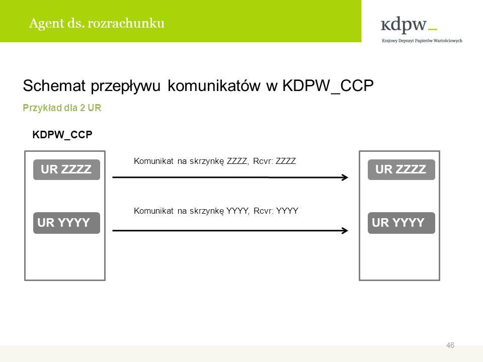 Agent ds. rozrachunku Schemat przepływu komunikatów w KDPW_CCP Przykład dla 2 UR KDPW_CCP Komunikat na skrzynkę ZZZZ, Rcvr: ZZZZ Komunikat na skrzynkę