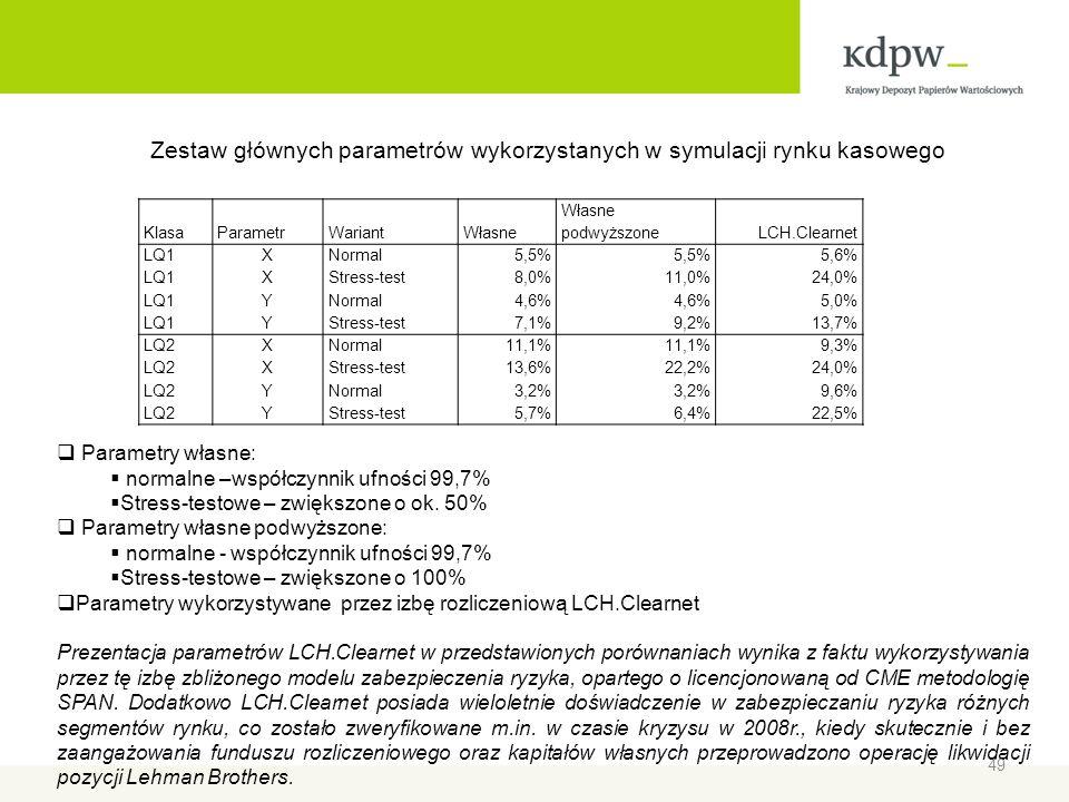 Zestaw głównych parametrów wykorzystanych w symulacji rynku kasowego KlasaParametrWariantWłasne Własne podwyższoneLCH.Clearnet LQ1XNormal5,5% 5,6% LQ1