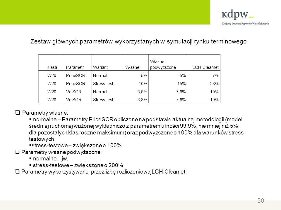 Zestaw głównych parametrów wykorzystanych w symulacji rynku terminowego KlasaParametrWariantWłasne Własne podwyższoneLCH.Clearnet W20PriceSCRNormal5%