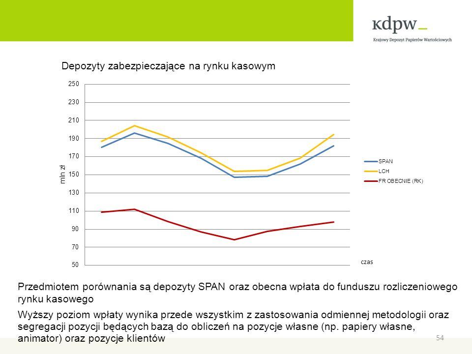 Przedmiotem porównania są depozyty SPAN oraz obecna wpłata do funduszu rozliczeniowego rynku kasowego Wyższy poziom wpłaty wynika przede wszystkim z z