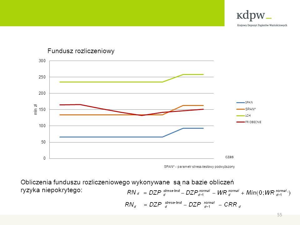 Obliczenia funduszu rozliczeniowego wykonywane są na bazie obliczeń ryzyka niepokrytego: 55