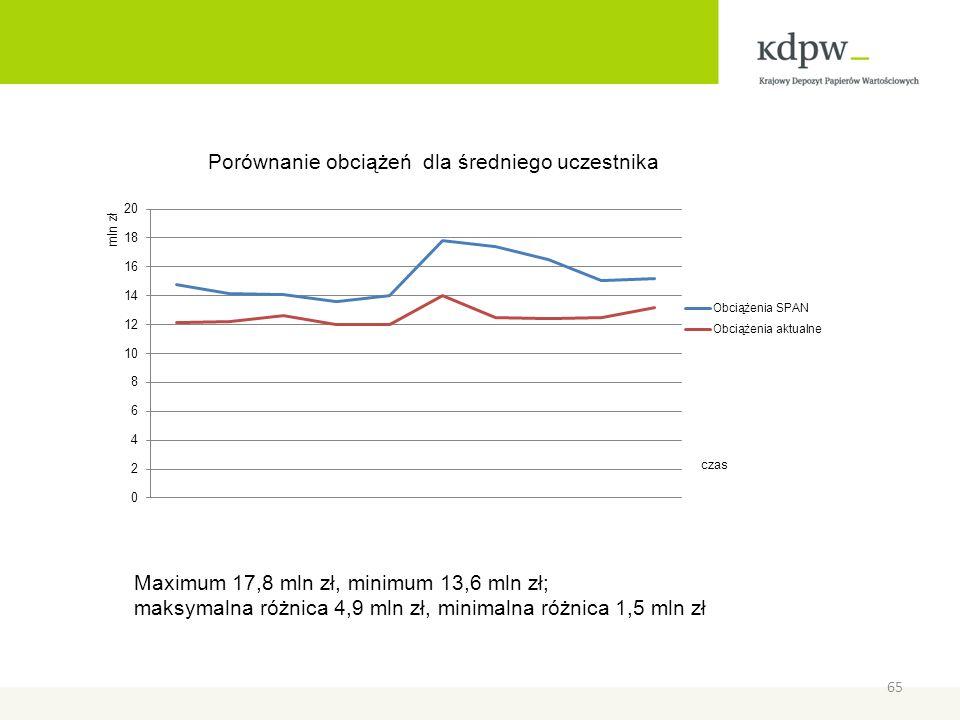 czas Maximum 17,8 mln zł, minimum 13,6 mln zł; maksymalna różnica 4,9 mln zł, minimalna różnica 1,5 mln zł 65