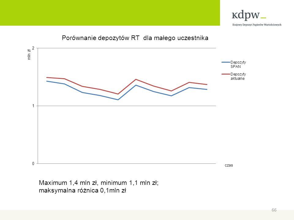 Maximum 1,4 mln zł, minimum 1,1 mln zł; maksymalna różnica 0,1mln zł 66