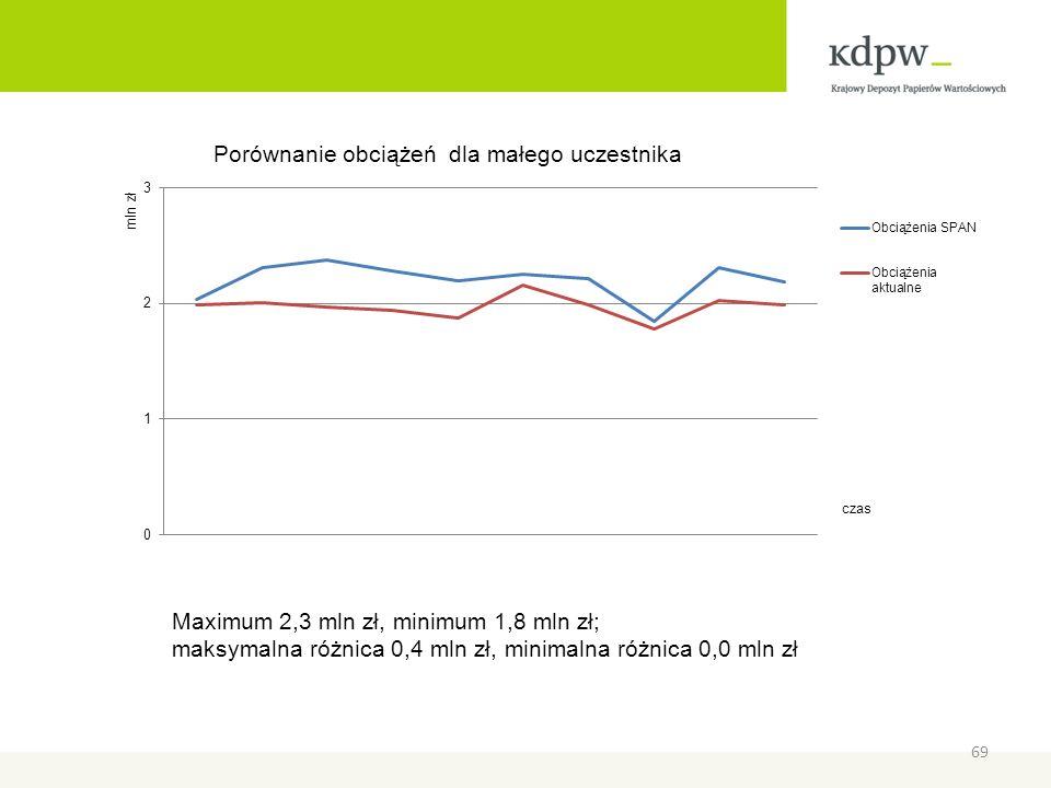 Maximum 2,3 mln zł, minimum 1,8 mln zł; maksymalna różnica 0,4 mln zł, minimalna różnica 0,0 mln zł 69