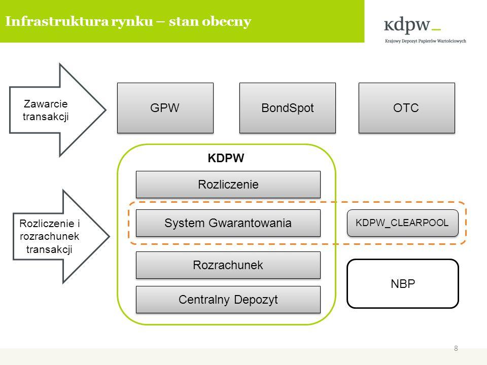 Infrastruktura rynku – stan obecny GPW BondSpot OTC Zawarcie transakcji Rozliczenie i rozrachunek transakcji KDPW KDPW_CLEARPOOL Rozrachunek Rozliczen