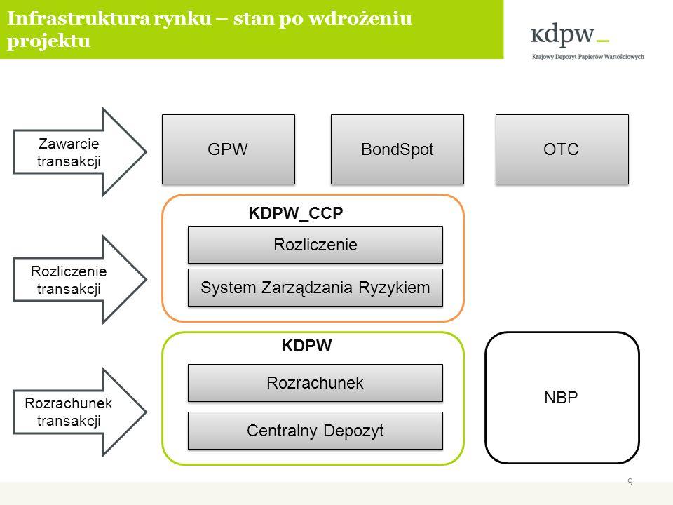 Infrastruktura rynku – stan po wdrożeniu projektu GPW BondSpot OTC Zawarcie transakcji Rozrachunek transakcji KDPW_CCP Rozrachunek Rozliczenie Central
