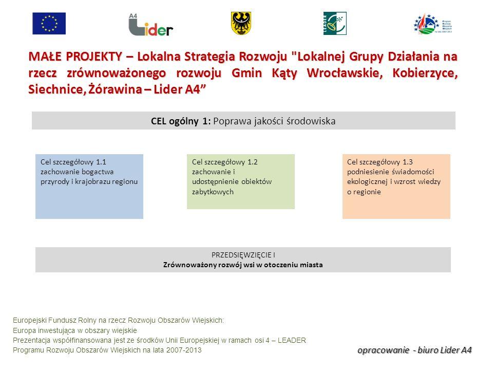 opracowanie - biuro Lider A4 Europejski Fundusz Rolny na rzecz Rozwoju Obszarów Wiejskich: Europa inwestująca w obszary wiejskie Prezentacja współfinansowana jest ze środków Unii Europejskiej w ramach osi 4 – LEADER Programu Rozwoju Obszarów Wiejskich na lata 2007-2013 MAŁE PROJEKTY – Lokalna Strategia Rozwoju Lokalnej Grupy Działania na rzecz zrównoważonego rozwoju Gmin Kąty Wrocławskie, Kobierzyce, Siechnice, Żórawina – Lider A4 CEL ogólny 1: Poprawa jakości środowiska Cel szczegółowy 1.1 zachowanie bogactwa przyrody i krajobrazu regionu Cel szczegółowy 1.2 zachowanie i udostępnienie obiektów zabytkowych Cel szczegółowy 1.3 podniesienie świadomości ekologicznej i wzrost wiedzy o regionie PRZEDSIĘWZIĘCIE I Zrównoważony rozwój wsi w otoczeniu miasta