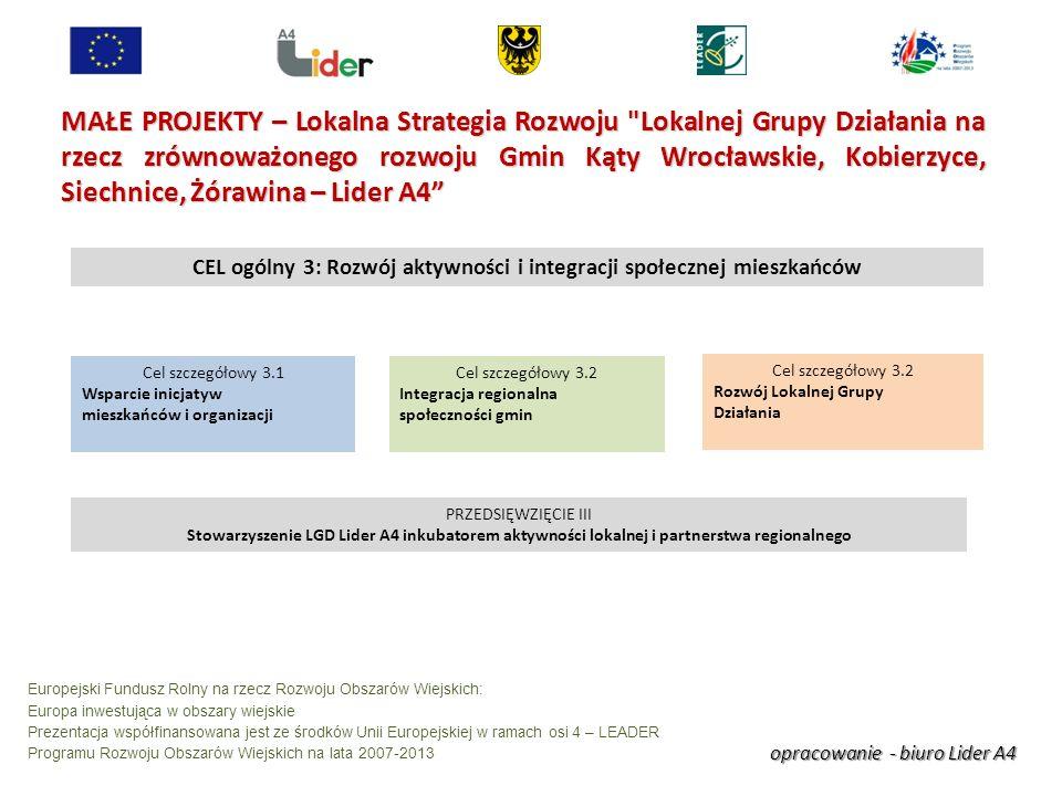 opracowanie - biuro Lider A4 Europejski Fundusz Rolny na rzecz Rozwoju Obszarów Wiejskich: Europa inwestująca w obszary wiejskie Prezentacja współfinansowana jest ze środków Unii Europejskiej w ramach osi 4 – LEADER Programu Rozwoju Obszarów Wiejskich na lata 2007-2013 MAŁE PROJEKTY – Lokalna Strategia Rozwoju Lokalnej Grupy Działania na rzecz zrównoważonego rozwoju Gmin Kąty Wrocławskie, Kobierzyce, Siechnice, Żórawina – Lider A4 CEL ogólny 3: Rozwój aktywności i integracji społecznej mieszkańców Cel szczegółowy 3.1 Wsparcie inicjatyw mieszkańców i organizacji Cel szczegółowy 3.2 Rozwój Lokalnej Grupy Działania PRZEDSIĘWZIĘCIE III Stowarzyszenie LGD Lider A4 inkubatorem aktywności lokalnej i partnerstwa regionalnego Cel szczegółowy 3.2 Integracja regionalna społeczności gmin