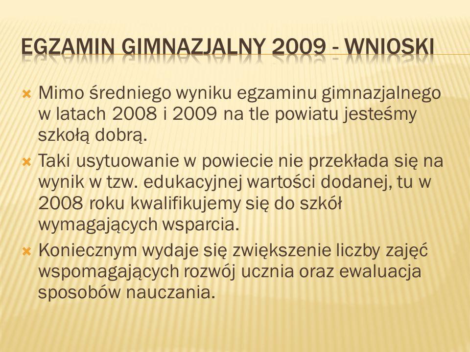 Mimo średniego wyniku egzaminu gimnazjalnego w latach 2008 i 2009 na tle powiatu jesteśmy szkołą dobrą.