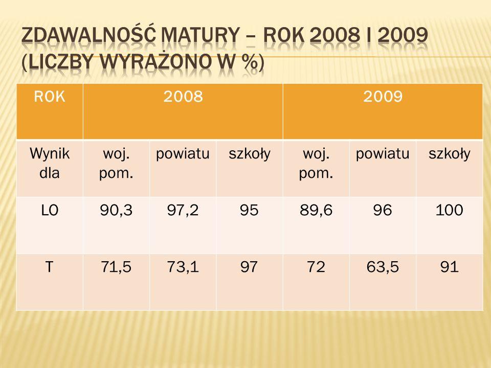 ROK20082009 Wynik dla woj. pom. powiatuszkoływoj.