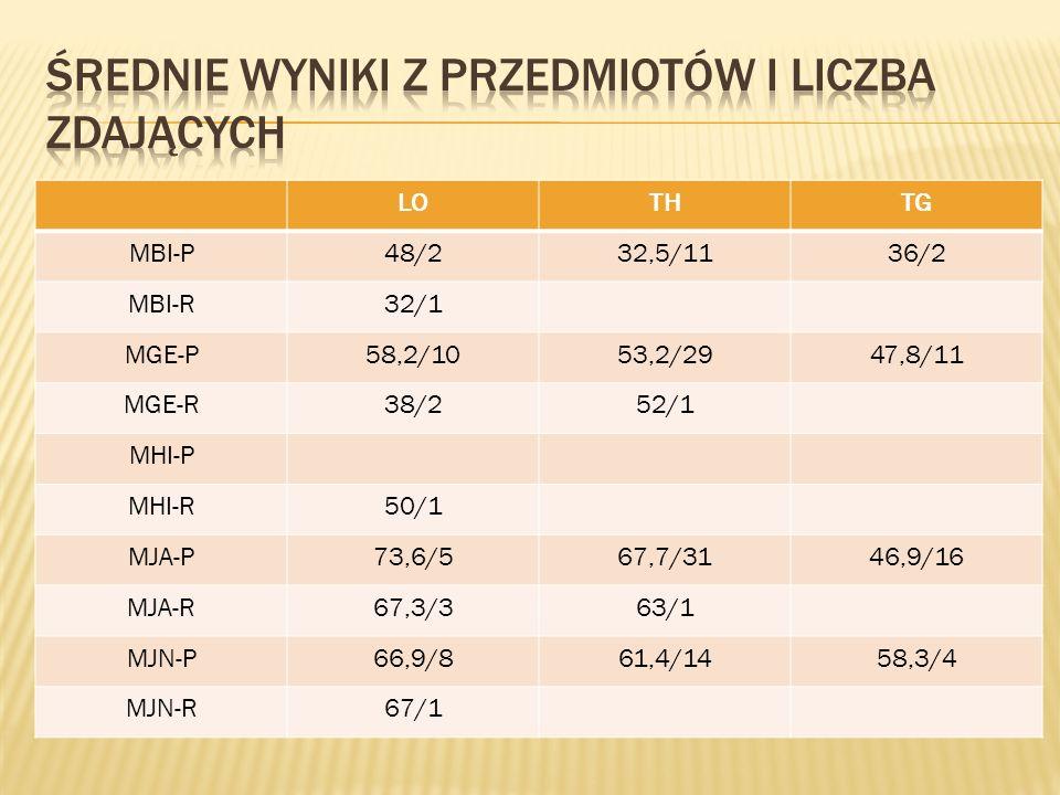 LOTHTG MBI-P48/232,5/1136/2 MBI-R32/1 MGE-P58,2/1053,2/2947,8/11 MGE-R38/252/1 MHI-P MHI-R50/1 MJA-P73,6/567,7/3146,9/16 MJA-R67,3/363/1 MJN-P66,9/861