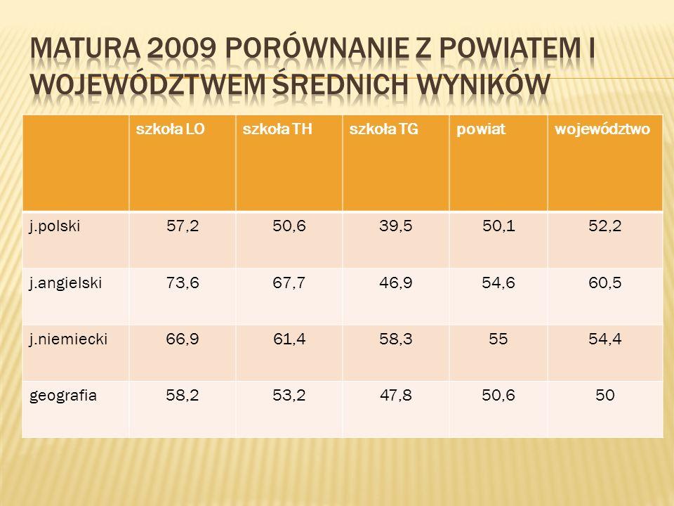 szkoła LOszkoła THszkoła TGpowiatwojewództwo j.polski57,250,639,550,152,2 j.angielski73,667,746,954,660,5 j.niemiecki66,961,458,35554,4 geografia58,25
