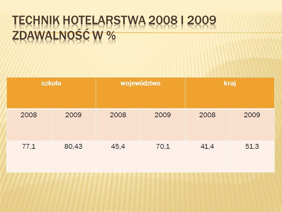 szkoławojewództwokraj 200820092008200920082009 77,180,4345,470,141,451,3