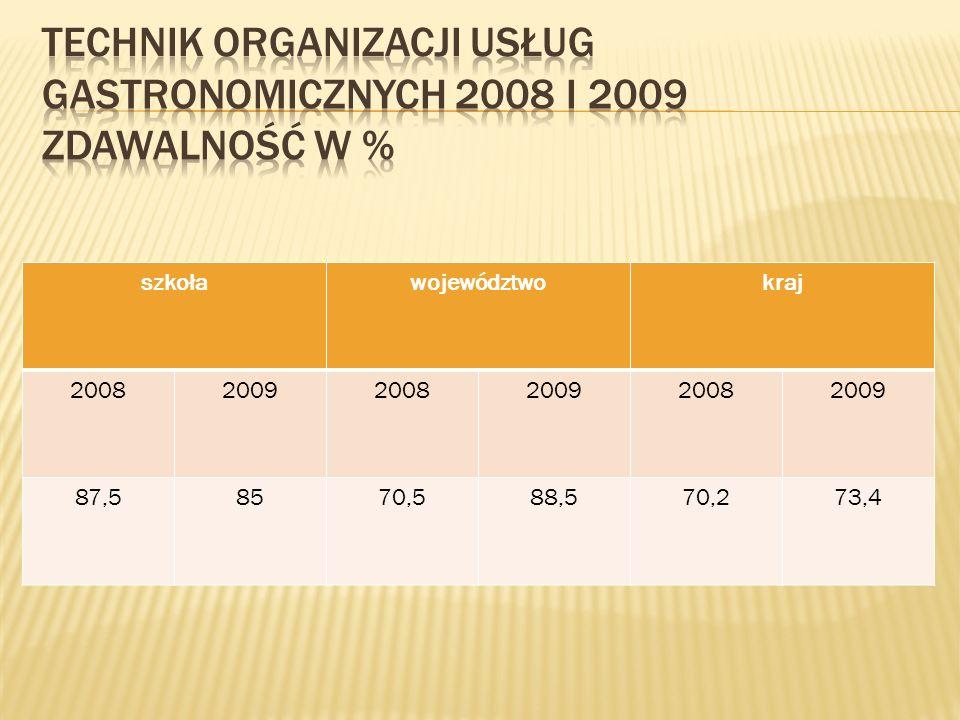 szkoławojewództwokraj 200820092008200920082009 87,58570,588,570,273,4