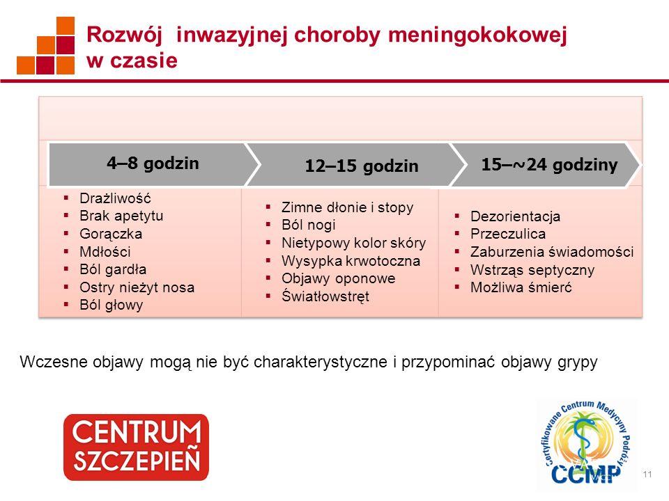11 Rozwój inwazyjnej choroby meningokokowej w czasie Wczesne objawy mogą nie być charakterystyczne i przypominać objawy grypy 4–8 godzin 12–15 godzin