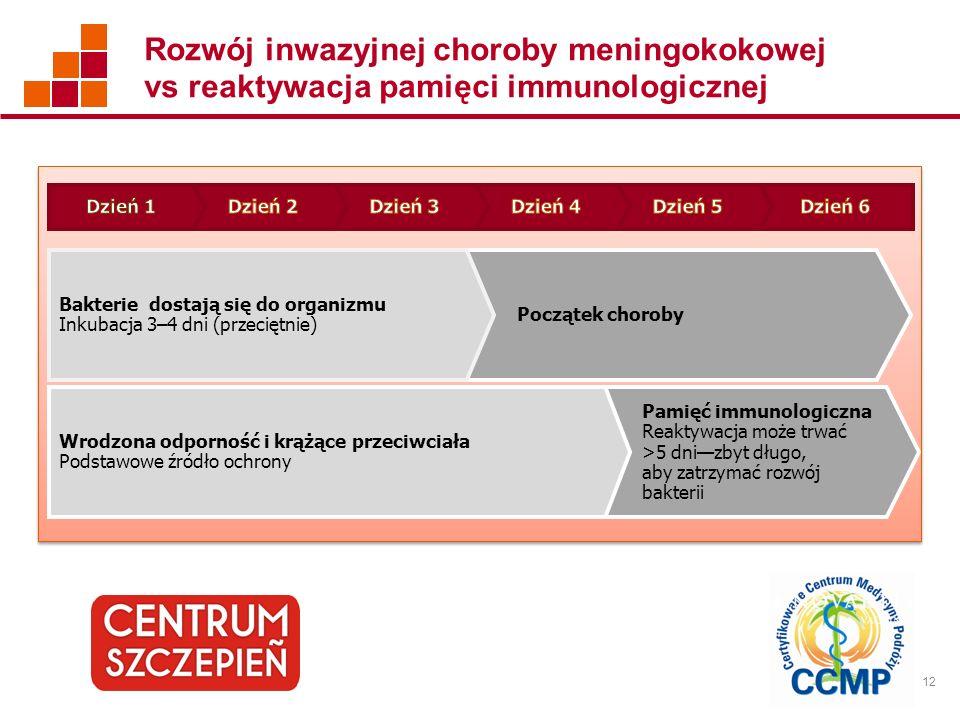 12 Rozwój inwazyjnej choroby meningokokowej vs reaktywacja pamięci immunologicznej Początek choroby Bakterie dostają się do organizmu Inkubacja 3–4 dn
